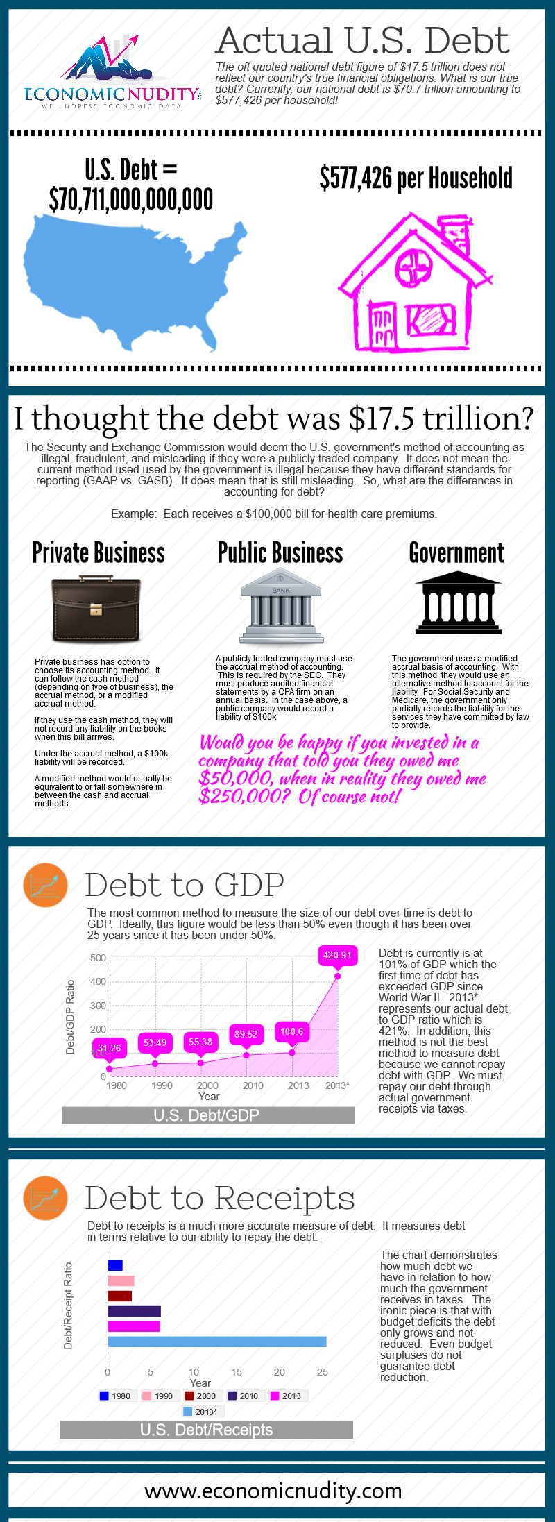 Actual National Debt