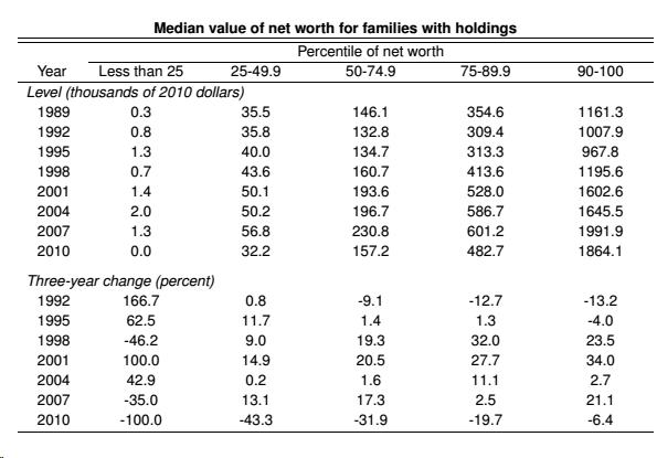 Median Net Worth Percentiles - FR SCF