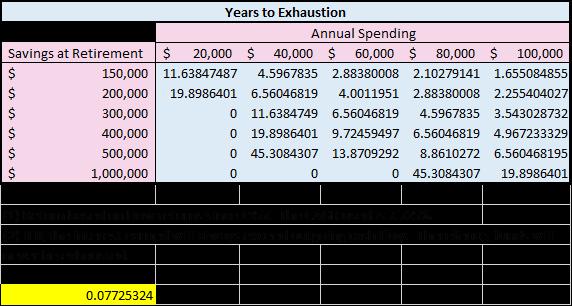 Retirement Exhaustion Calculation