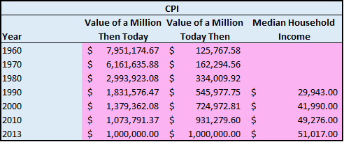 Value of a Million Today