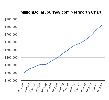 million-dollar-journey-net-worth-chart1