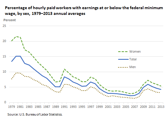 Percentage of Hr Workers Earning Min Wage