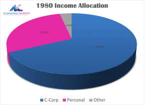 1980 Income Allocation