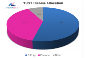 1987 Income Allocation