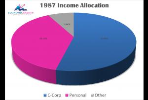 1987 Income Allocation