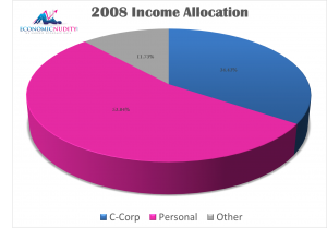 2008 Income Allocation