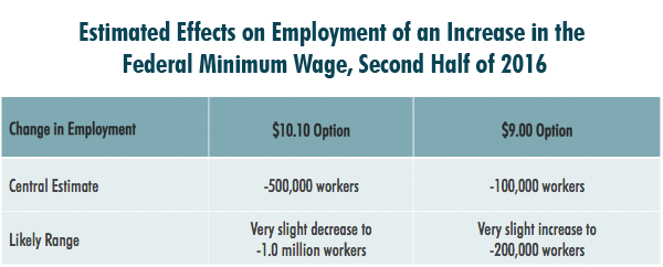 CBO Minimum Wage Labor Impact Estimate