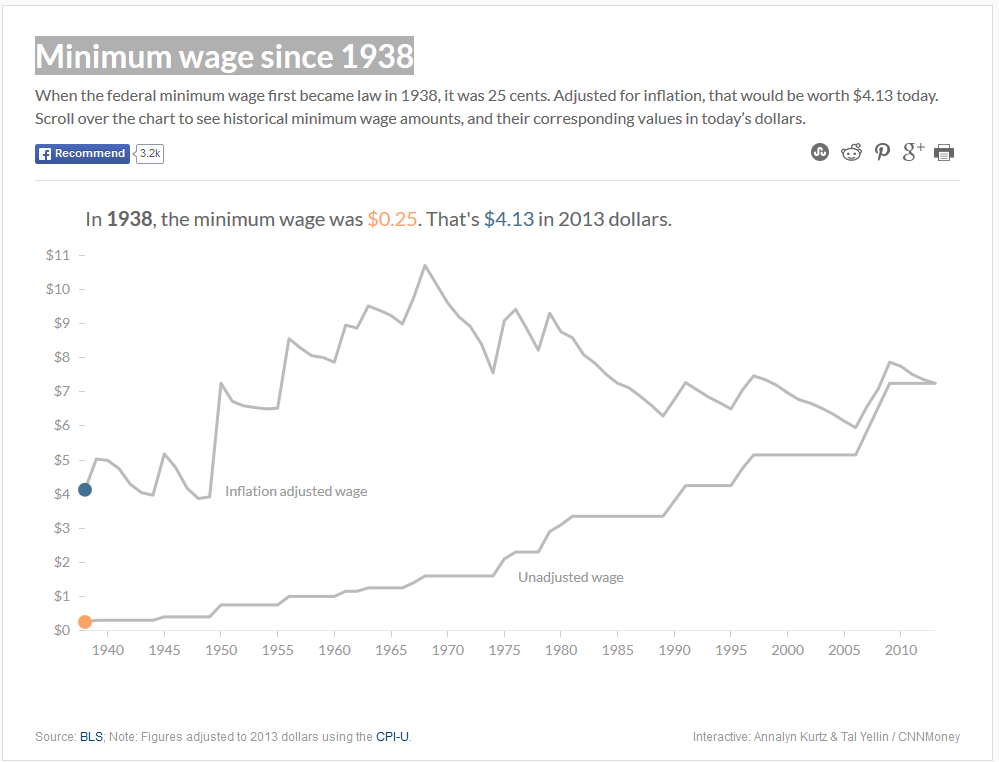 Minimum Wage Over Time Minimum Wage Adjusted For